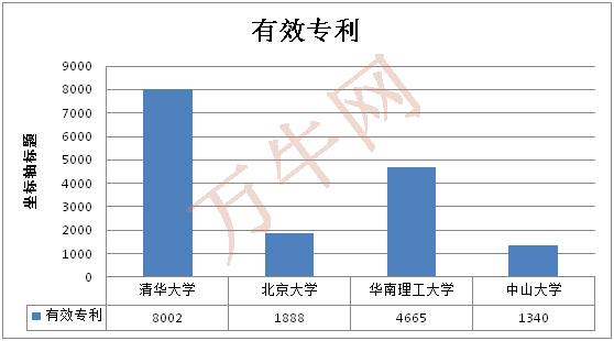 清华北大华南理工大学中山大学专利排名